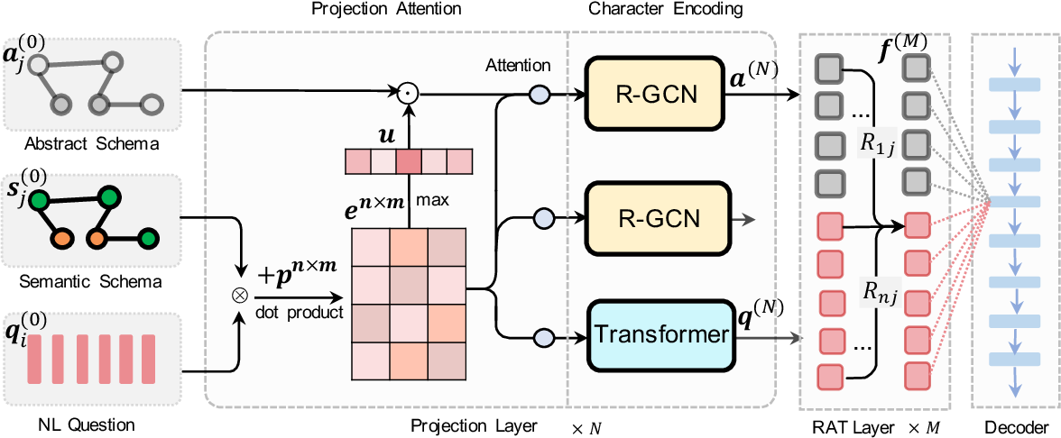 Figure 3 for ShadowGNN: Graph Projection Neural Network for Text-to-SQL Parser