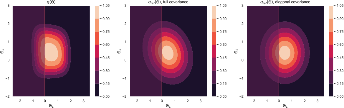 Figure 3 for Simulating normalising constants with referenced thermodynamic integration: application to COVID-19 model selection