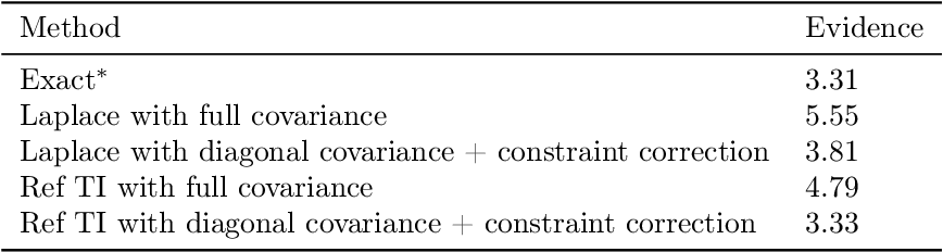 Figure 2 for Simulating normalising constants with referenced thermodynamic integration: application to COVID-19 model selection