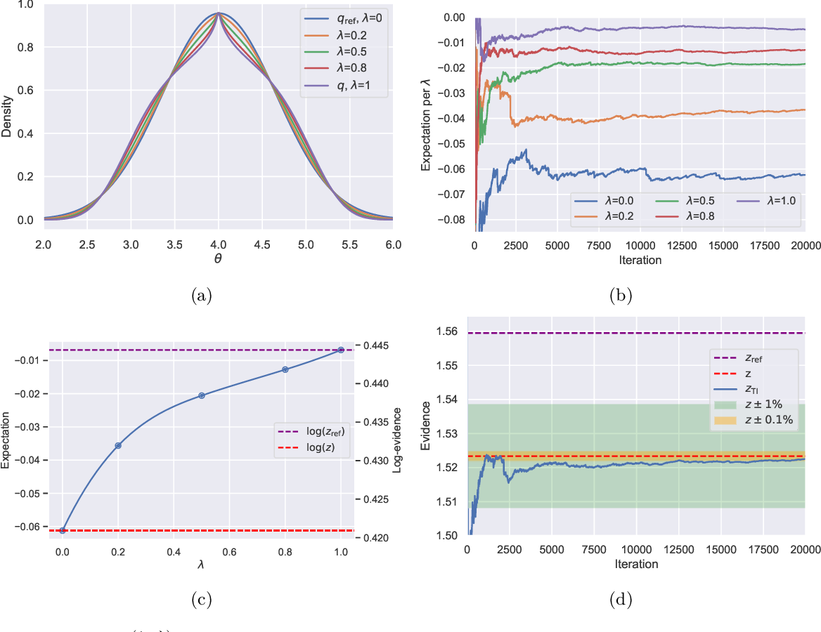 Figure 1 for Simulating normalising constants with referenced thermodynamic integration: application to COVID-19 model selection