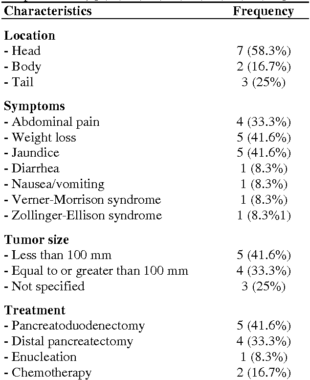 Table 1 From Mixed Exocrine Endocrine Tumor Of The Pancreas