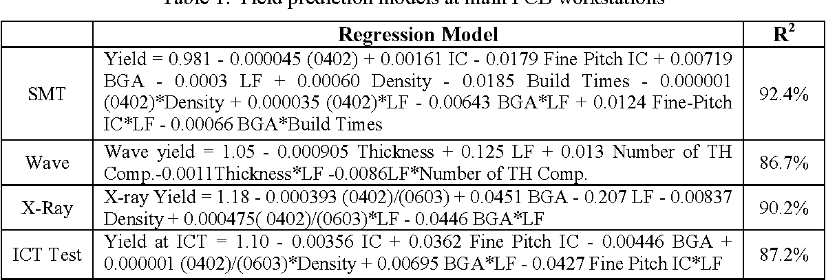 Figure 6 from Modeling PCB assembly lines in EMS provider's
