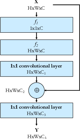 Figure 4 for GIA-Net: Global Information Aware Network for Low-light Imaging