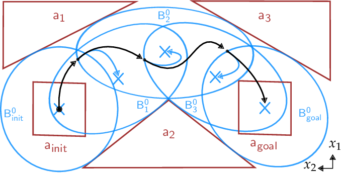 Figure 1 for BP-RRT: Barrier Pair Synthesis for Temporal Logic Motion Planning