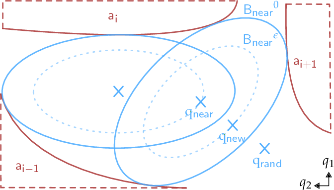Figure 2 for BP-RRT: Barrier Pair Synthesis for Temporal Logic Motion Planning