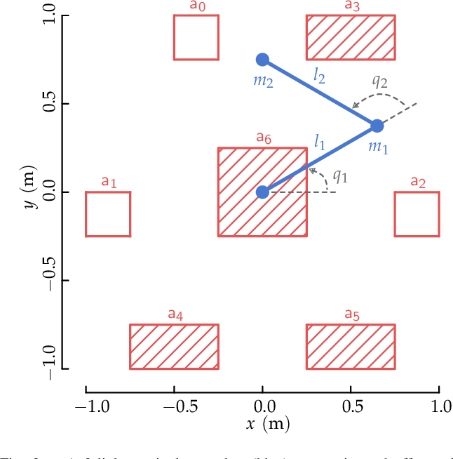 Figure 3 for BP-RRT: Barrier Pair Synthesis for Temporal Logic Motion Planning