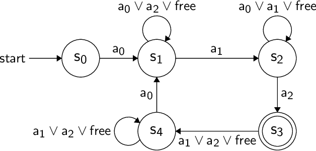 Figure 4 for BP-RRT: Barrier Pair Synthesis for Temporal Logic Motion Planning