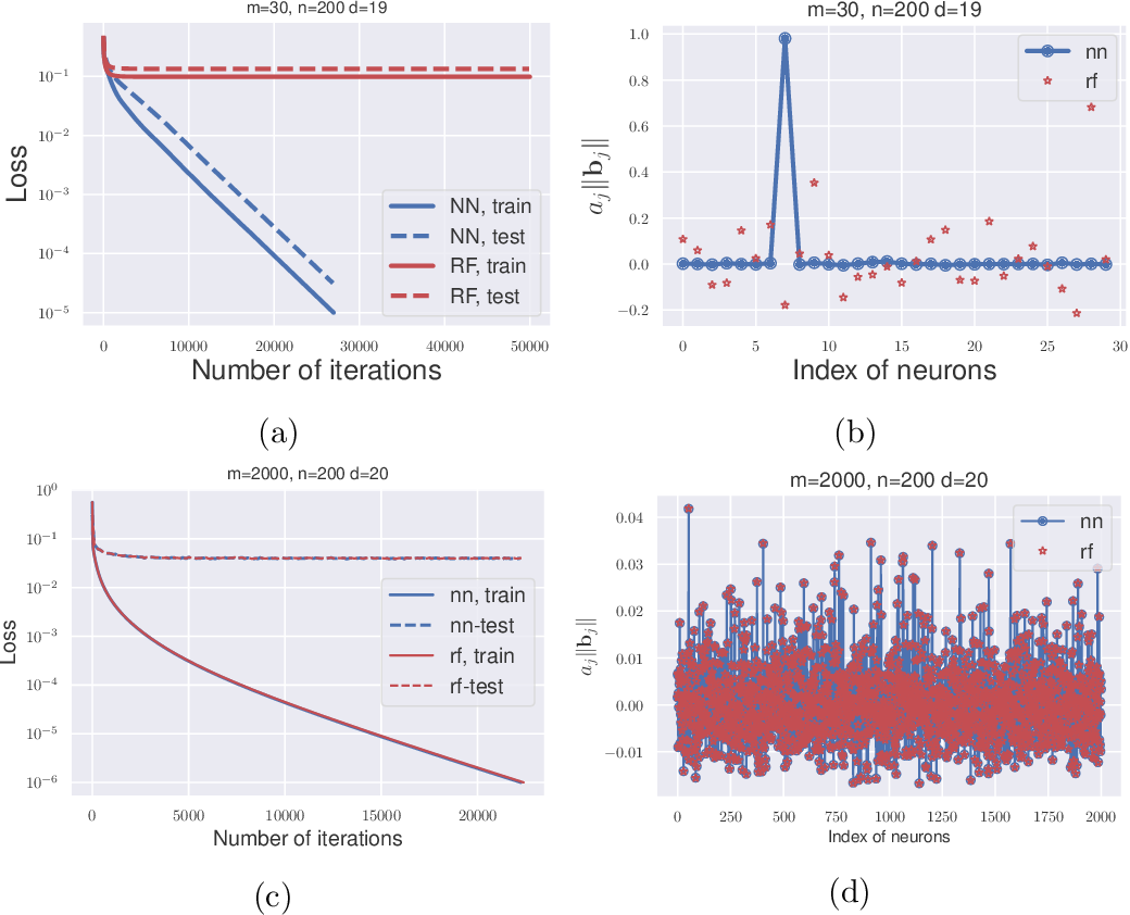 Figure 3 for Towards a Mathematical Understanding of Neural Network-Based Machine Learning: what we know and what we don't