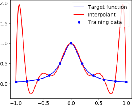 Figure 1 for Towards a Mathematical Understanding of Neural Network-Based Machine Learning: what we know and what we don't
