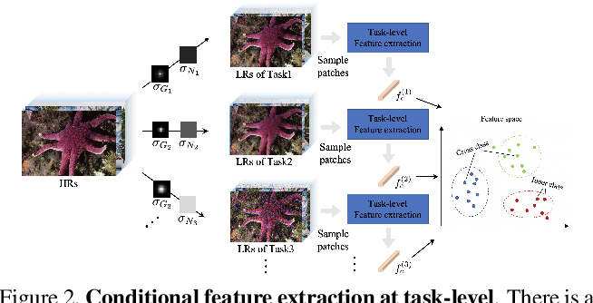 Figure 3 for Conditional Meta-Network for Blind Super-Resolution with Multiple Degradations