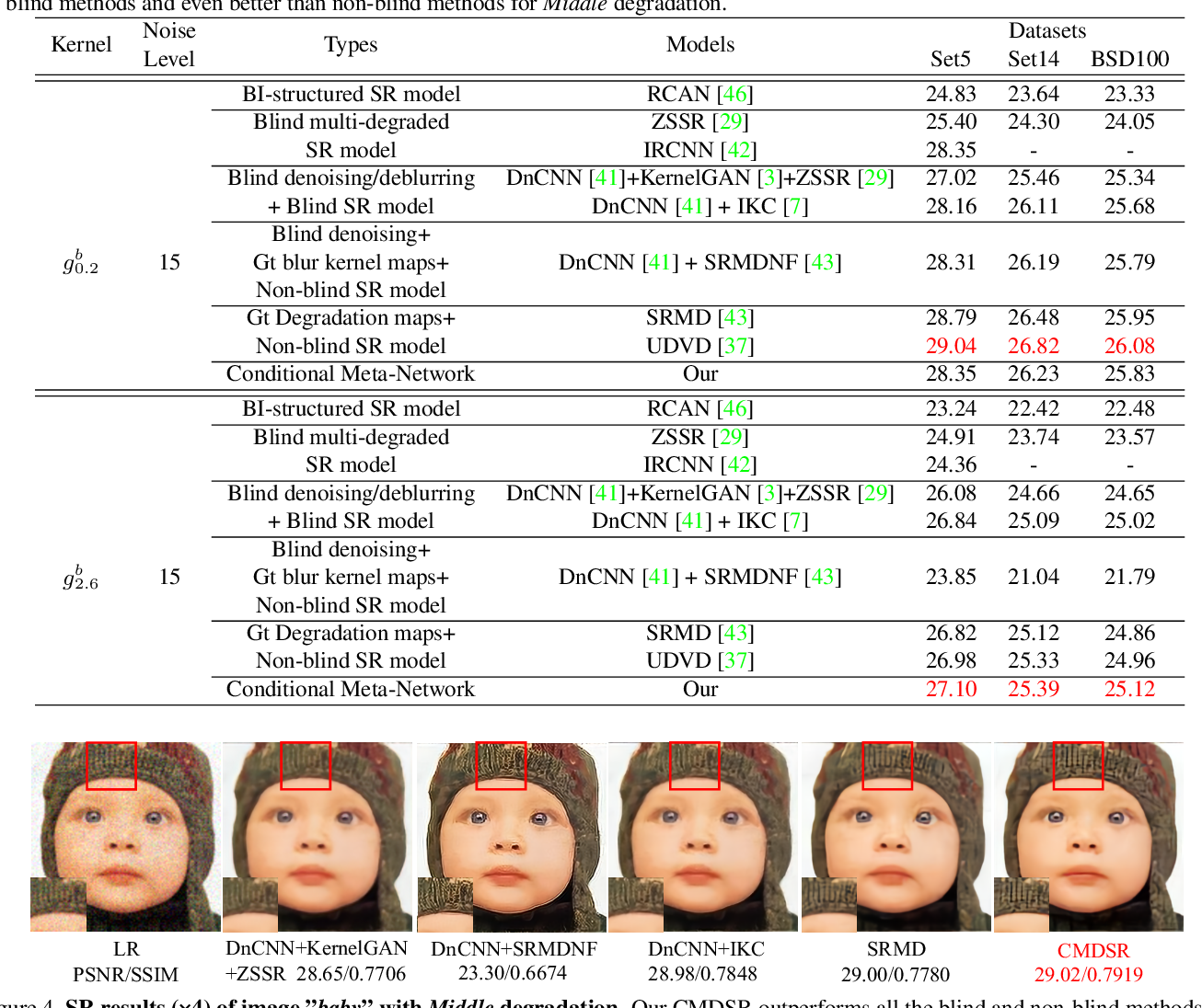 Figure 2 for Conditional Meta-Network for Blind Super-Resolution with Multiple Degradations