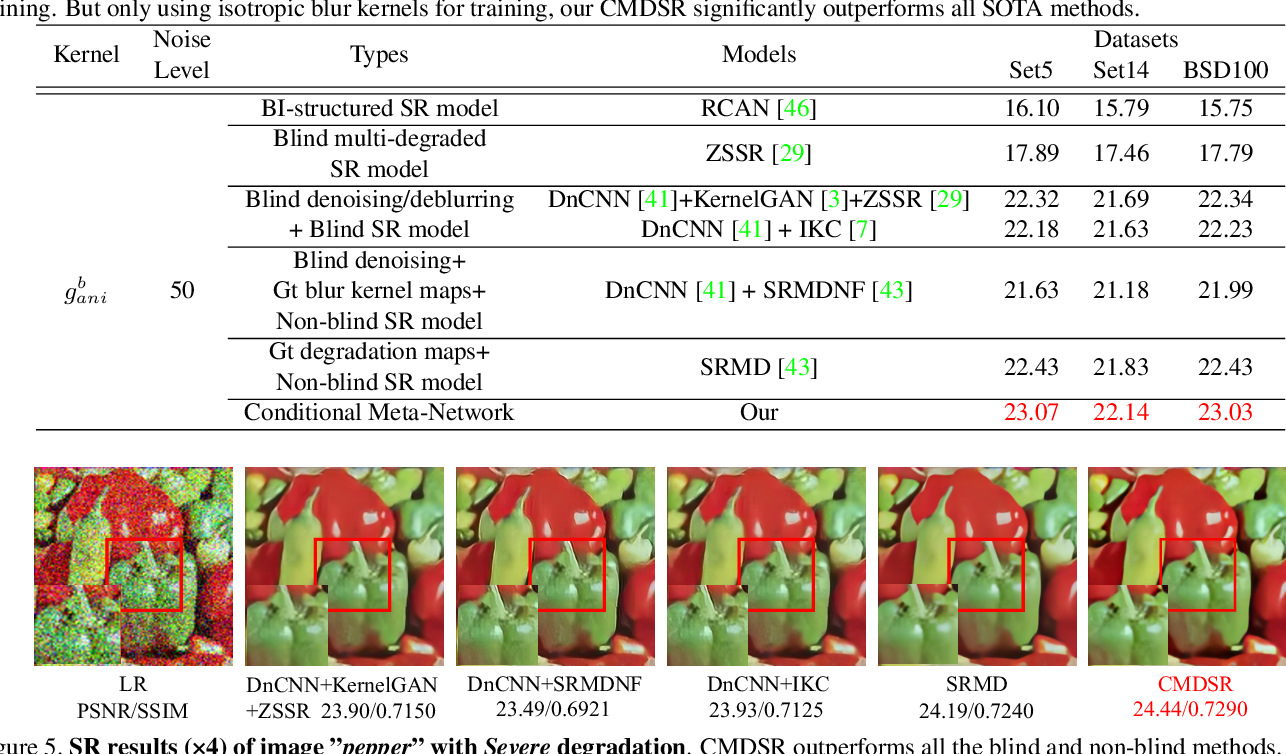 Figure 4 for Conditional Meta-Network for Blind Super-Resolution with Multiple Degradations