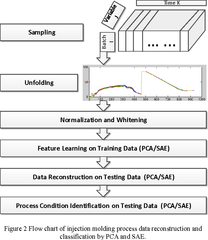 Data Driven Injection Molding Process Monitoring Using Sparse Auto