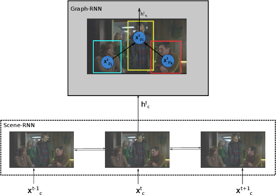 Figure 1 for Hierarchical Graph-RNNs for Action Detection of Multiple Activities