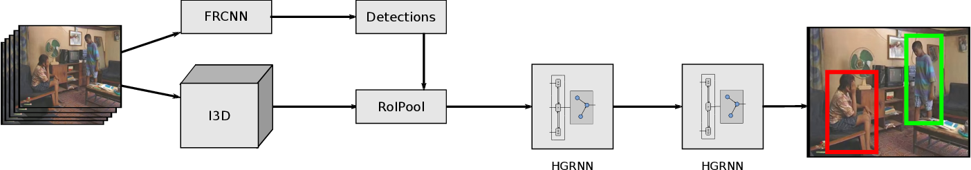 Figure 3 for Hierarchical Graph-RNNs for Action Detection of Multiple Activities