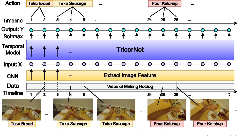 Figure 1 for TricorNet: A Hybrid Temporal Convolutional and Recurrent Network for Video Action Segmentation