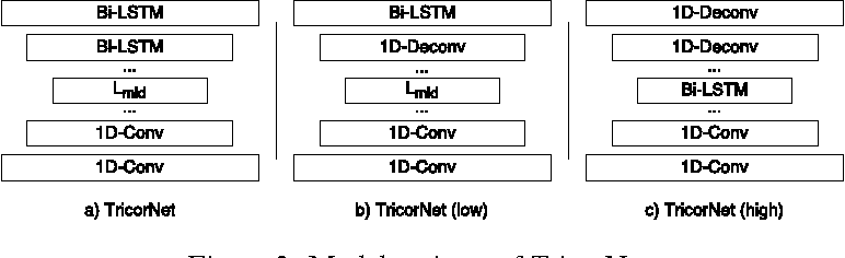 Figure 4 for TricorNet: A Hybrid Temporal Convolutional and Recurrent Network for Video Action Segmentation