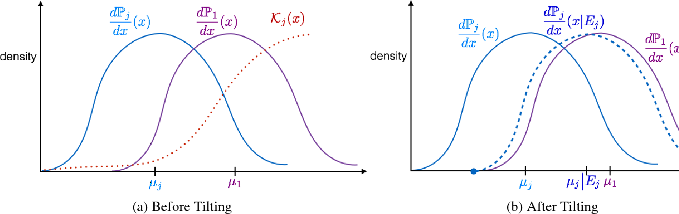Figure 3 for The Simulator: Understanding Adaptive Sampling in the Moderate-Confidence Regime
