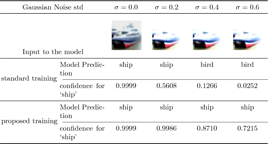 Figure 1 for Towards Robust Neural Networks with Lipschitz Continuity