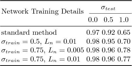 Figure 3 for Towards Robust Neural Networks with Lipschitz Continuity