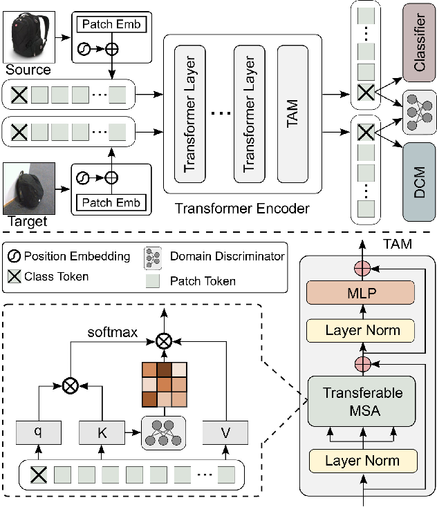 Figure 1 for TVT: Transferable Vision Transformer for Unsupervised Domain Adaptation