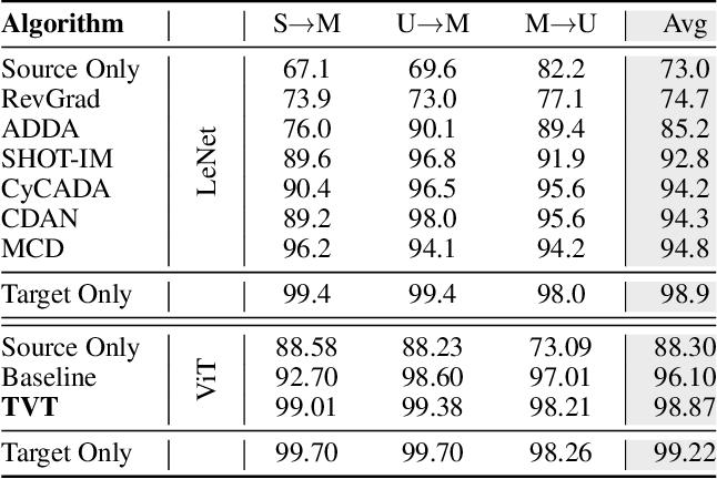 Figure 2 for TVT: Transferable Vision Transformer for Unsupervised Domain Adaptation