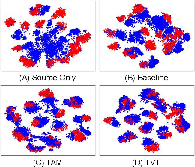 Figure 4 for TVT: Transferable Vision Transformer for Unsupervised Domain Adaptation