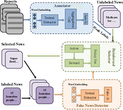 Figure 1 for Weak Supervision for Fake News Detection via Reinforcement Learning