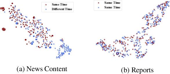 Figure 4 for Weak Supervision for Fake News Detection via Reinforcement Learning