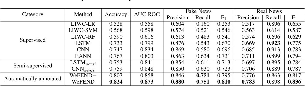 Figure 3 for Weak Supervision for Fake News Detection via Reinforcement Learning
