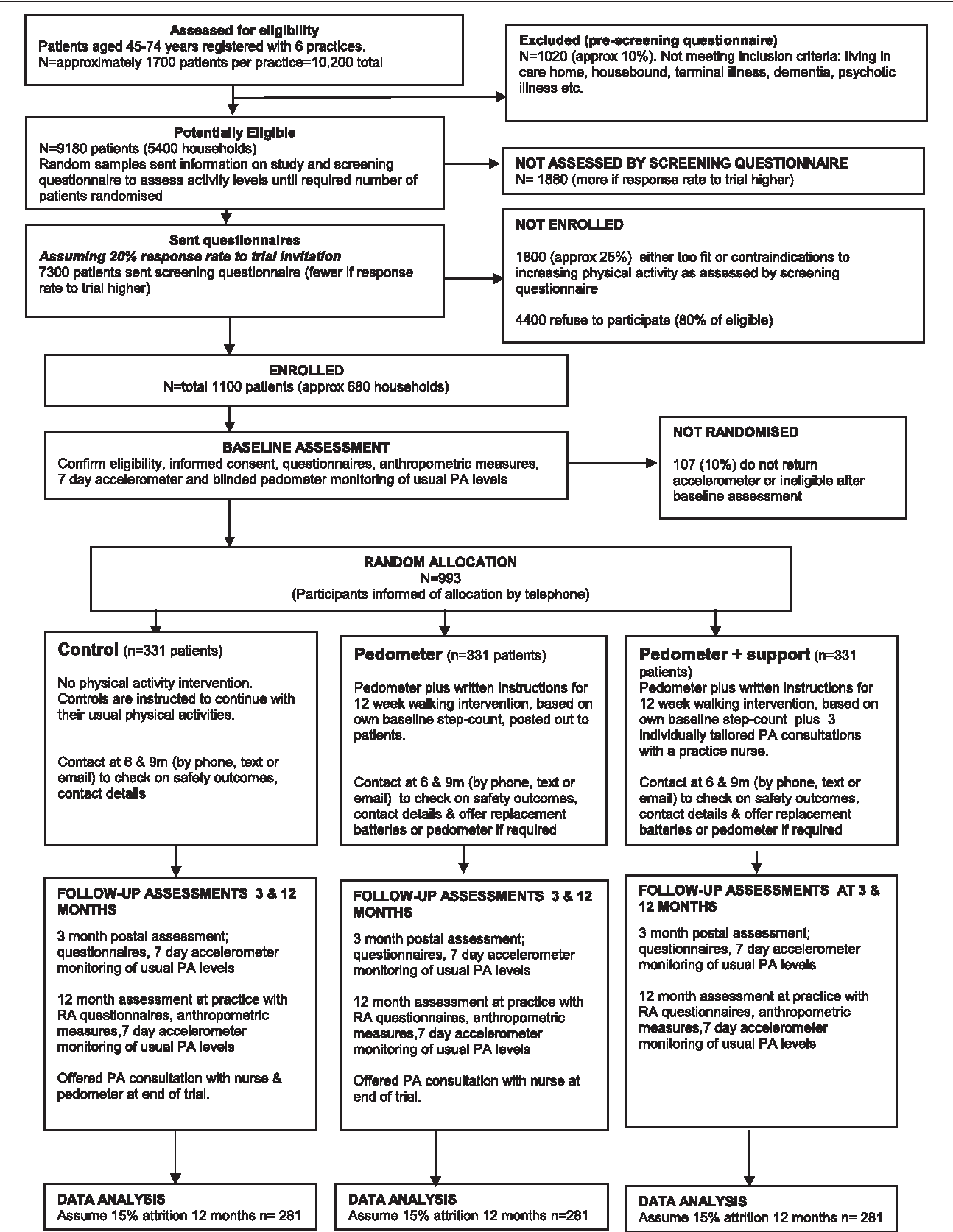7 Figure1 1 figure 1 from pace up (pedometer and consultation evaluation up