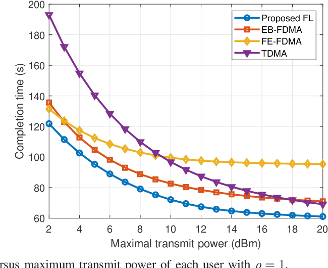 Figure 4 for Energy Efficient Federated Learning Over Wireless Communication Networks
