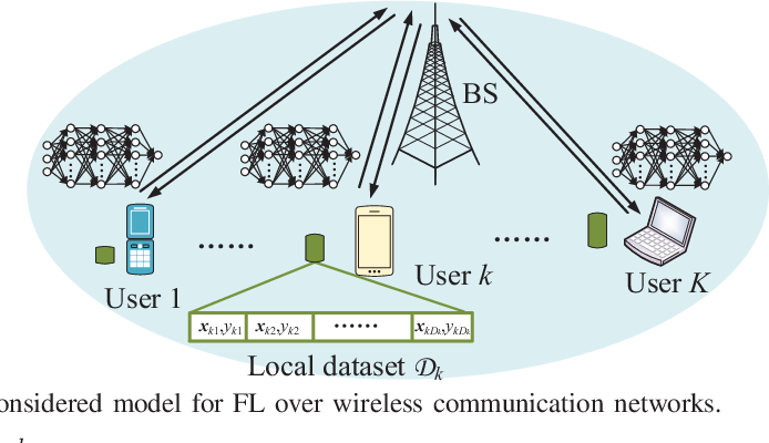 Figure 1 for Energy Efficient Federated Learning Over Wireless Communication Networks