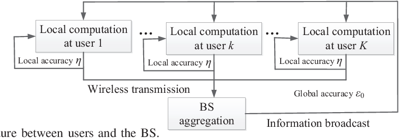 Figure 2 for Energy Efficient Federated Learning Over Wireless Communication Networks