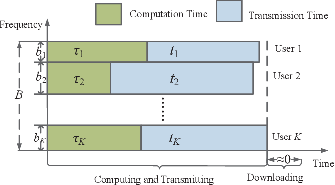 Figure 3 for Energy Efficient Federated Learning Over Wireless Communication Networks
