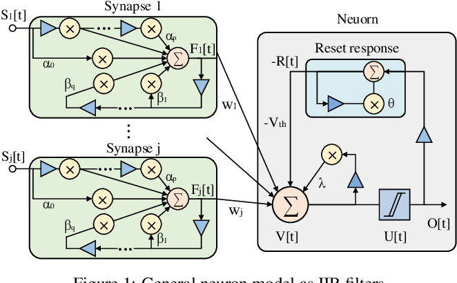 Figure 1 for Exploiting Neuron and Synapse Filter Dynamics in Spatial Temporal Learning of Deep Spiking Neural Network