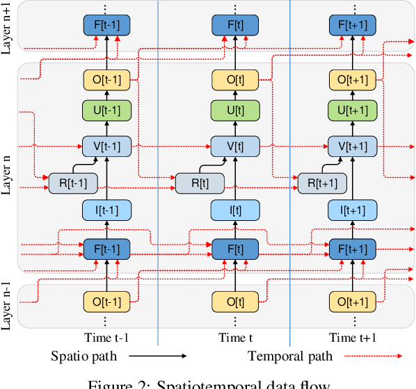 Figure 3 for Exploiting Neuron and Synapse Filter Dynamics in Spatial Temporal Learning of Deep Spiking Neural Network