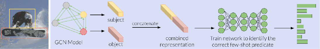Figure 3 for Visual Relationships as Functions: Enabling Few-Shot Scene Graph Prediction