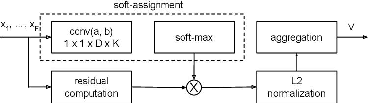 Figure 3 for Compact Deep Aggregation for Set Retrieval