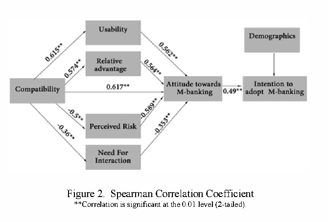 Figure 2. Spearman Correlation Coefficient **Correlation is significant at the 0.01 level (2-tailed)