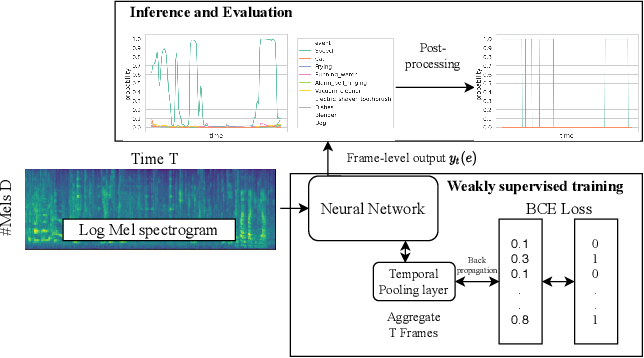 Figure 1 for Towards duration robust weakly supervised sound event detection