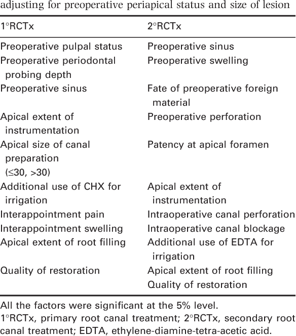 Table 10 from A prospective study of the factors affecting