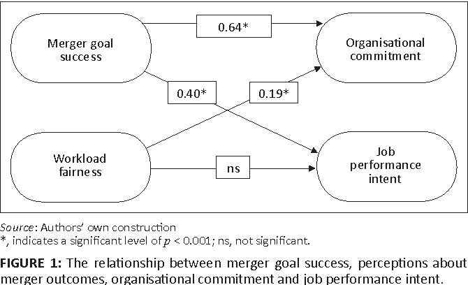 Assessing the outcomes of the higher education mergers in south figure 1 ccuart Gallery