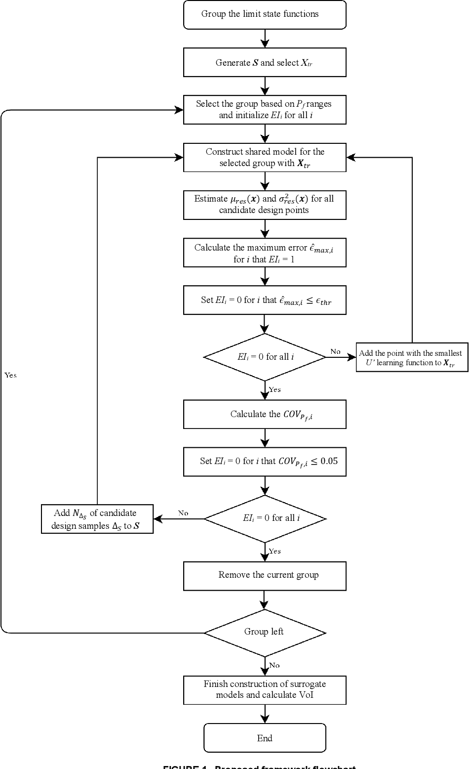 Figure 1 for Value of Information Analysis via Active Learning and Knowledge Sharing in Error-Controlled Adaptive Kriging