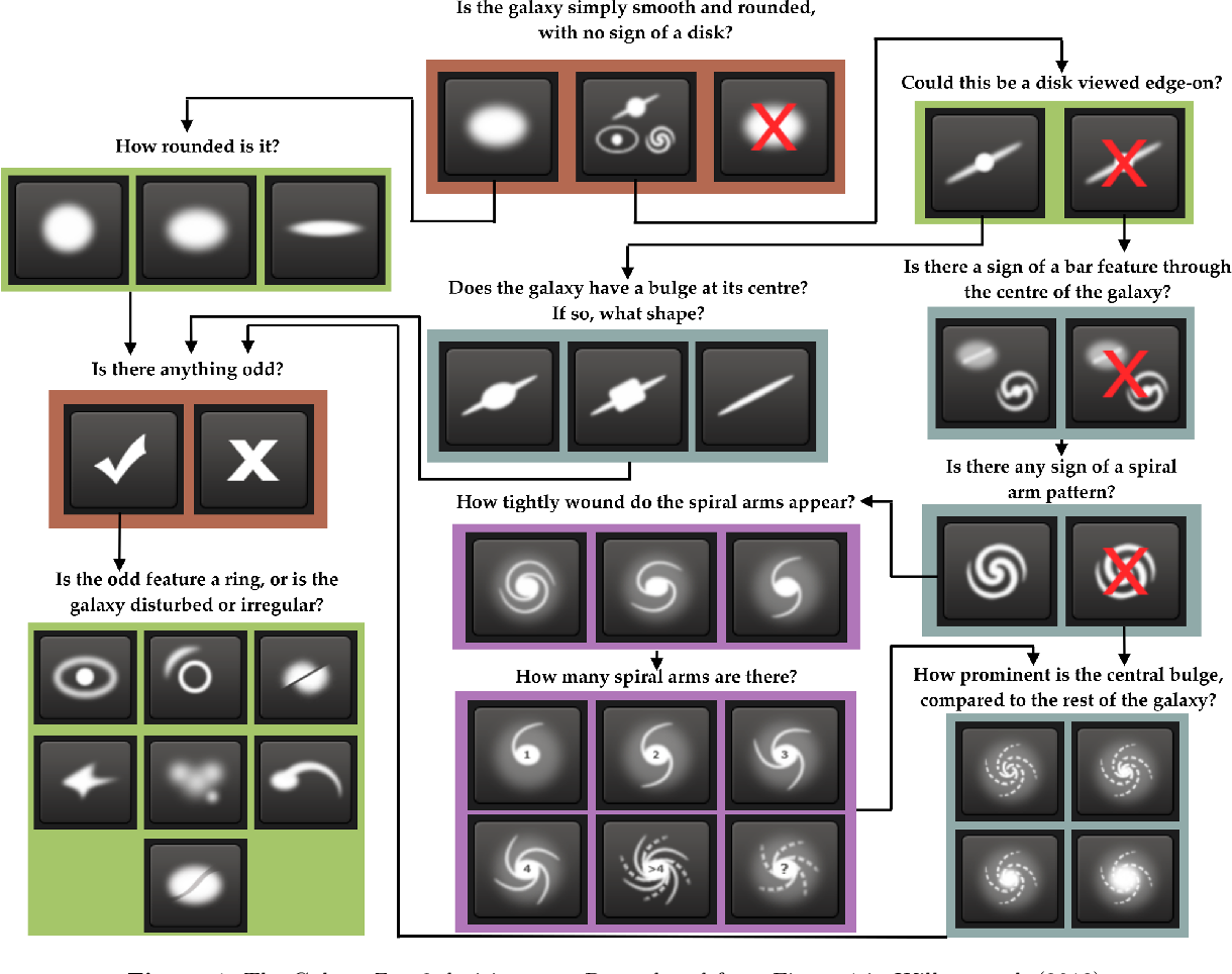 Figure 1 for Rotation-invariant convolutional neural networks for galaxy morphology prediction