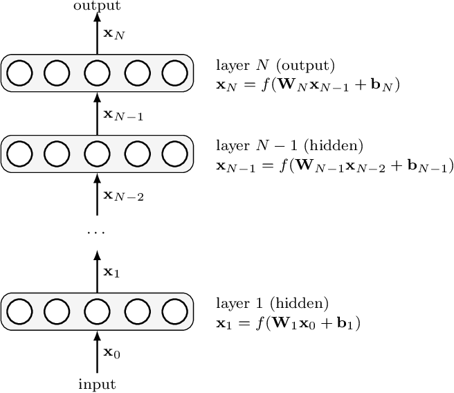 Figure 3 for Rotation-invariant convolutional neural networks for galaxy morphology prediction