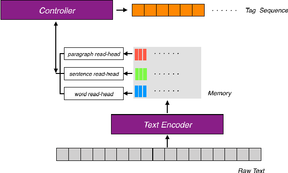 Figure 1 for Event Identification as a Decision Process with Non-linear Representation of Text