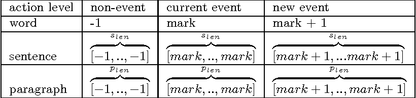 Figure 2 for Event Identification as a Decision Process with Non-linear Representation of Text