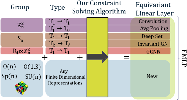 Figure 1 for A Practical Method for Constructing Equivariant Multilayer Perceptrons for Arbitrary Matrix Groups