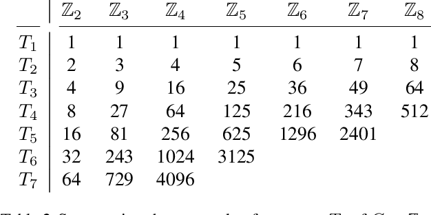 Figure 4 for A Practical Method for Constructing Equivariant Multilayer Perceptrons for Arbitrary Matrix Groups